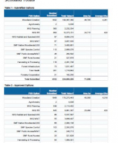 Forestry Grant Scheme Statistics February 2020
