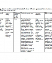 Method of Feeding, Dietary Preferences and Habitat Effects of Different Species of Large Herbivore